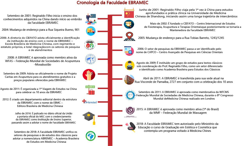 cronologia-ebramec-1 Faculdade EBRAMEC
